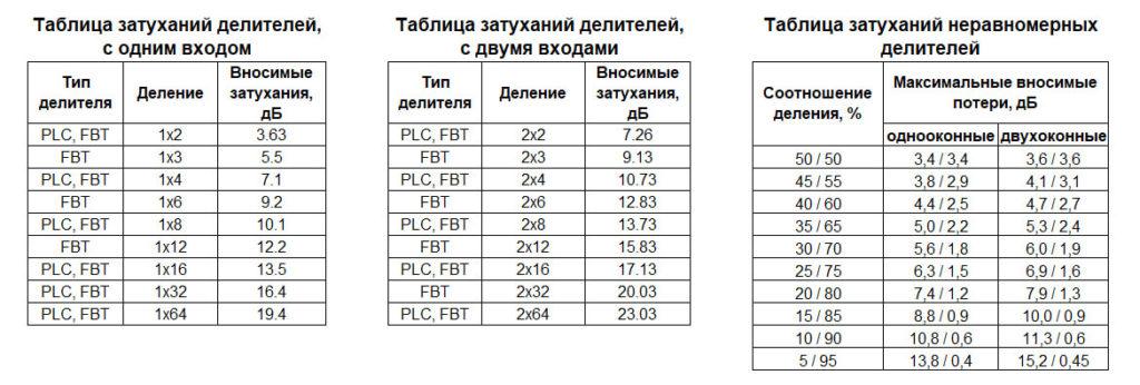 Таблица значений затуханий делителей