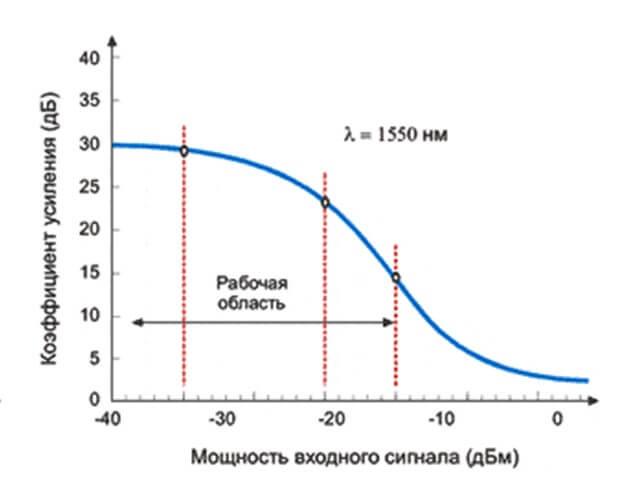 Зависимость коэффициента усиления от мощности входного сигнала